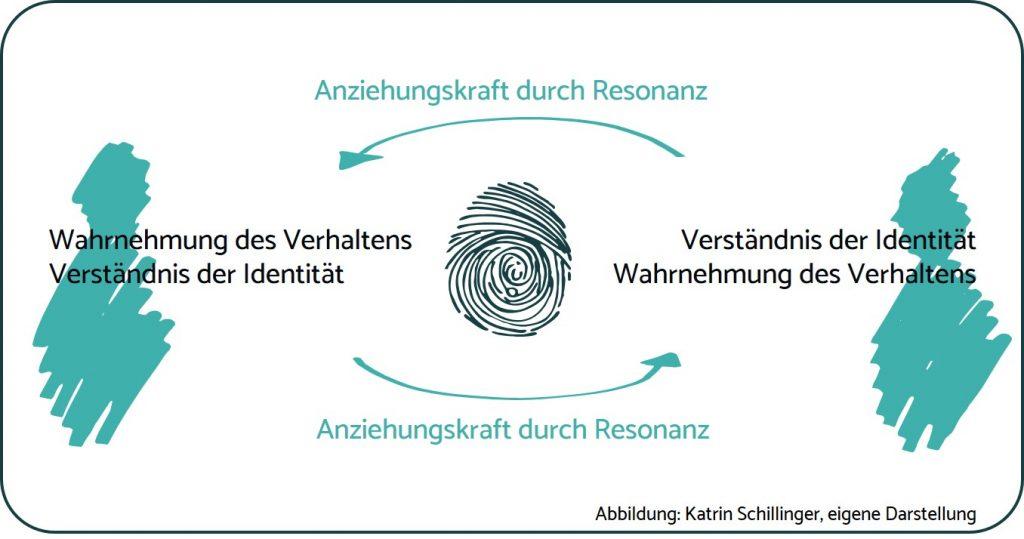 SchillingerConsulting_Identität_Anziehung&Resonanz