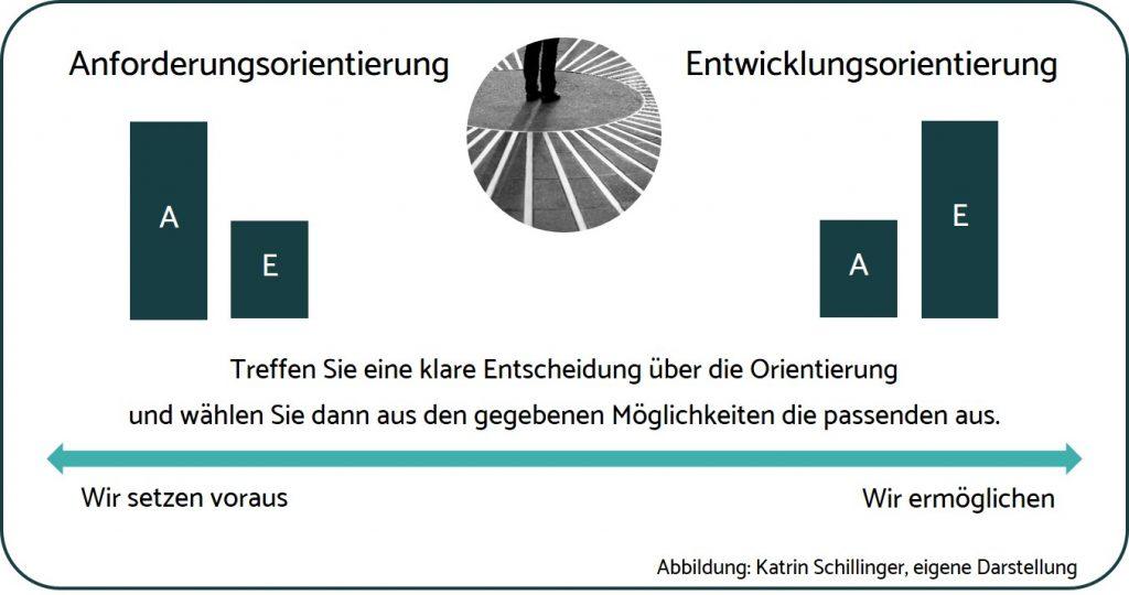SchillingerConsulting_Kompetenz_Kompetenzentwicklungsorientierung