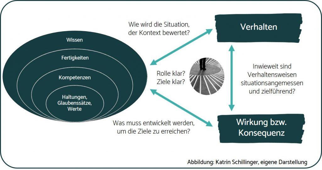 SchillingerConsulting_Kompetenz_Lernmodell