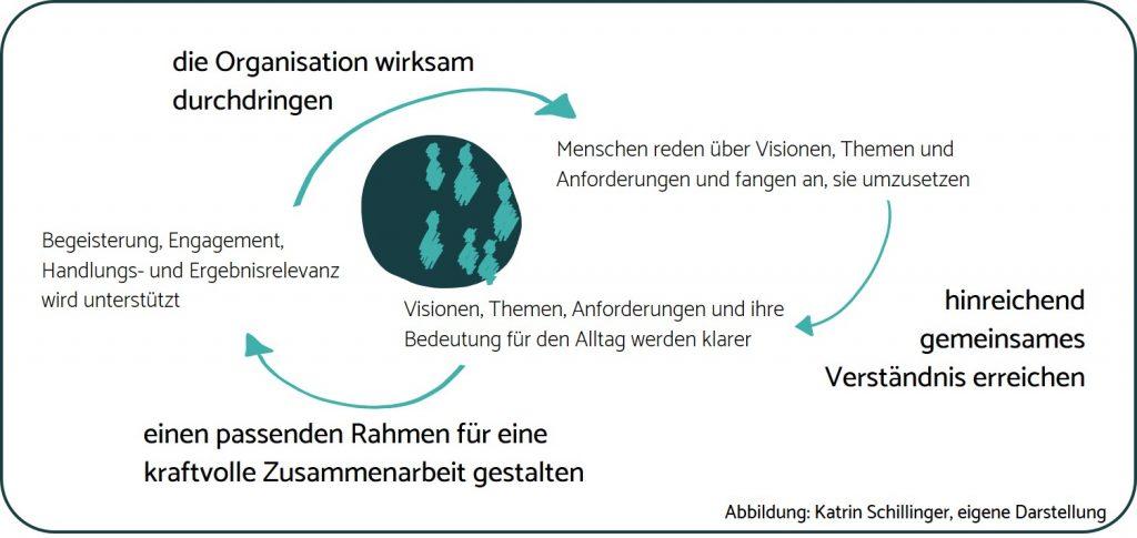 SchillingerConsulting_Kultur_Informationsfluss
