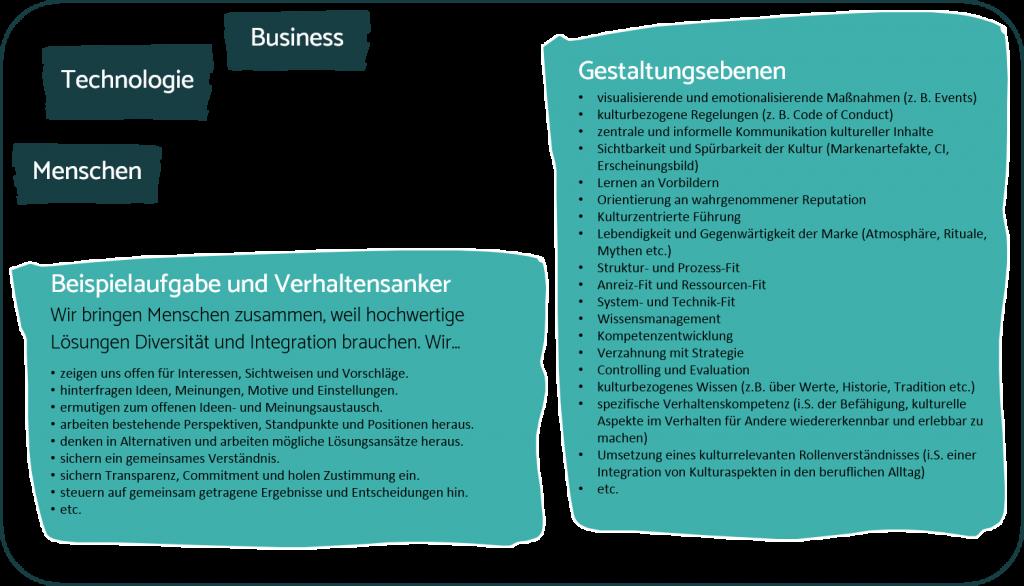 SchillingerConsulting_Grafik_KulturGestaltungsebenen