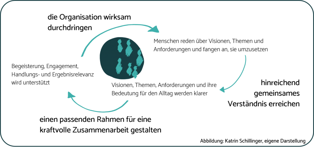 SchillingerConsulting_Grafik_Organisationdurchdringen